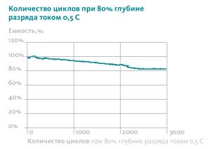 Количество циклов при 80% глубине разряда для LiFePo4 аккумуляторов