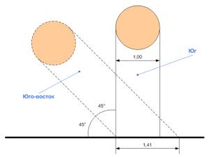 Ширина пучка солнечных лучей в зависимости от расположения Солнца.