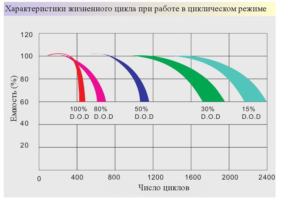 Зависимость количества рабочих циклов заряд-разряд от глубины разряда