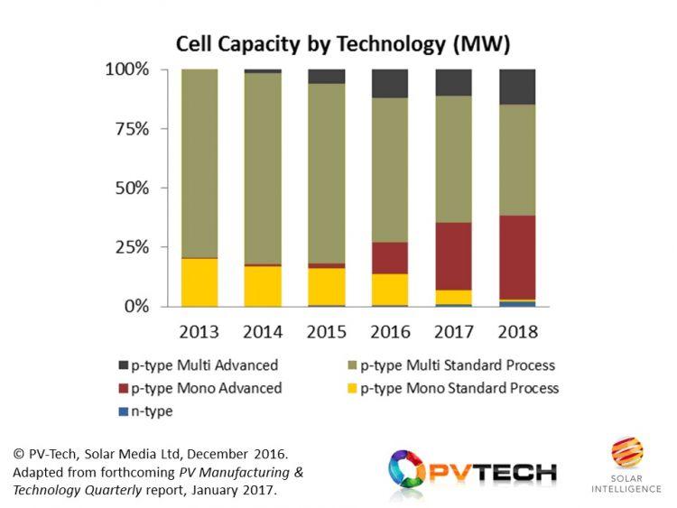 Объемы производства солнечных элементов по типу в 2013-2018