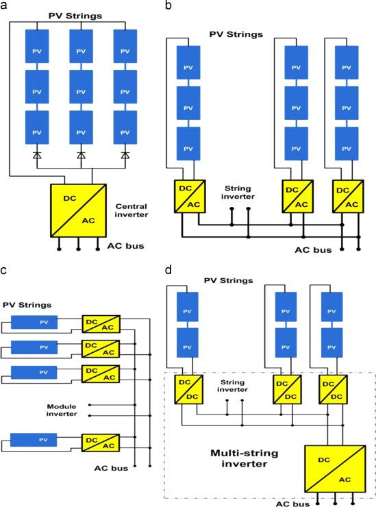 Способы соединения солнечных панелей в 3 фазных и однофазных системах с сетевыми инверторами