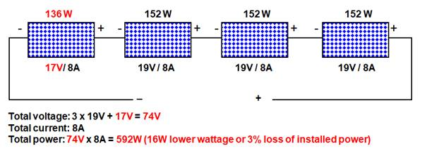 wiring solar panels of different ratings in series