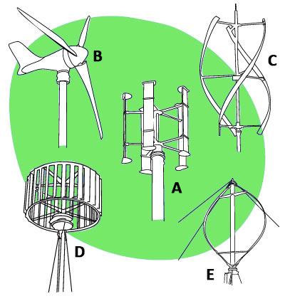 Типы ветротурбин