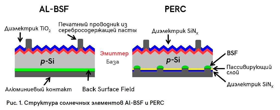 Рис. 1 Структура солнечных элементов разных типов