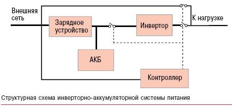 инверторно-аккумуляторная система