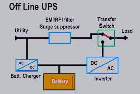 off line ups diagram