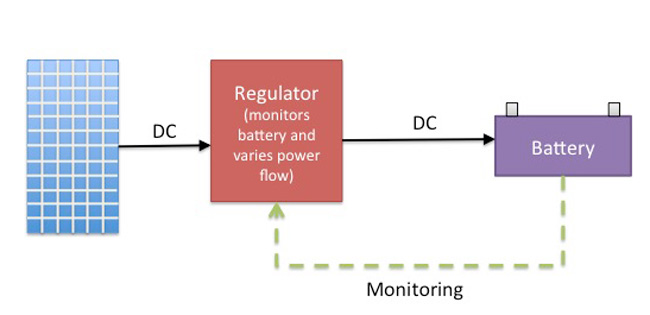 block diagram of a regulator based system