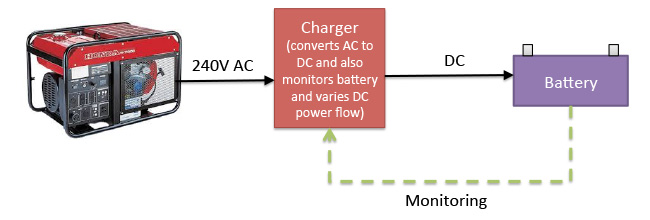 block diagram of a charger based system