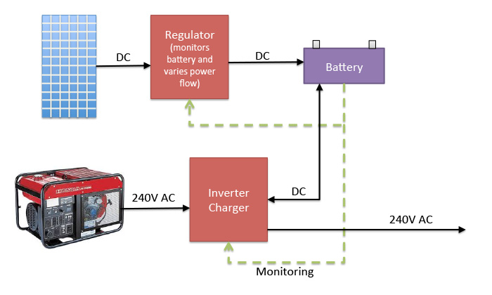 modern off grid block diagram using inverter/charger