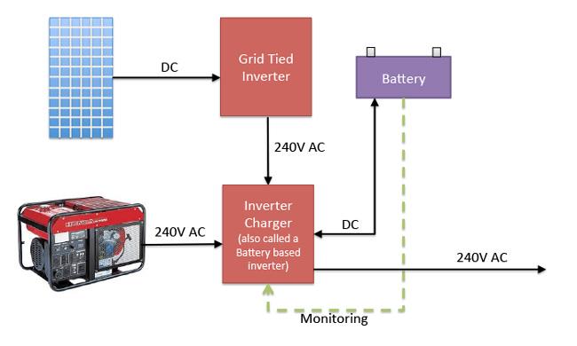 ac coupled system block diagram