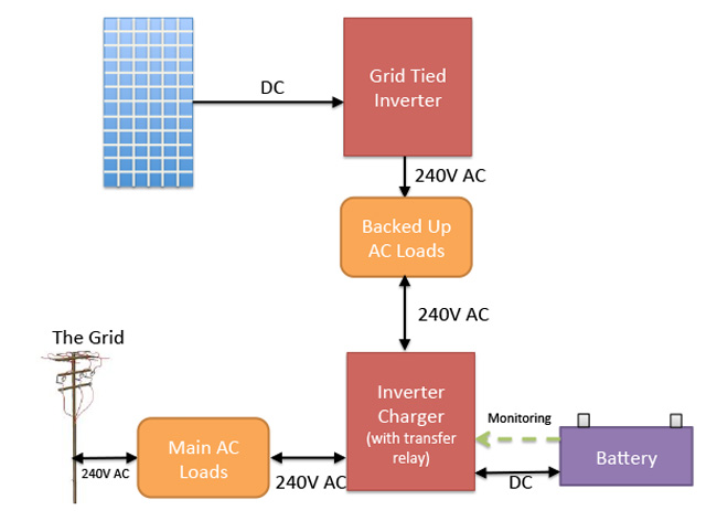 grid tie battery backup ac coupled block diagram