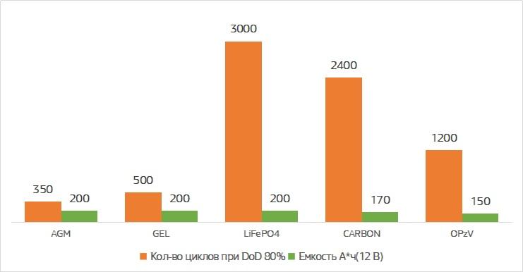 dod compare different batteries типы свинцово-кислотных аккумуляторов