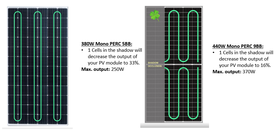 reduction shadow half cut cells 9BB PV module