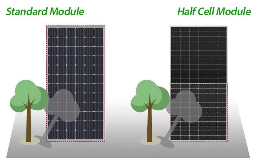 Half Panel Shading солнечные элементы,солнечные модули,солнечные батареи