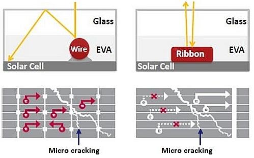 солнечные элементы с разным количеством токосъемных шин