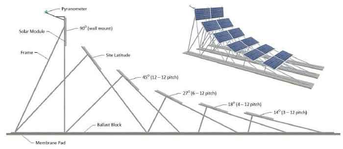 угол установки солнечных панелей при испытаниях