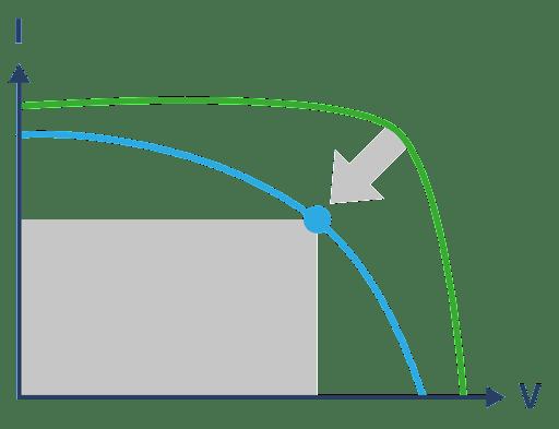 Сдвиг ТММ при PID