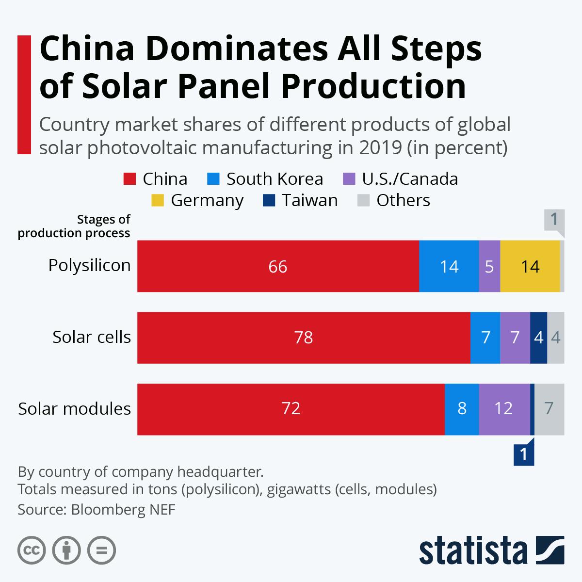 Китай доминирует на всех стадиях производства солнечных батарей