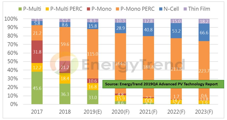 Global PV cell market status поли,монокристаллические,солнечные батареи