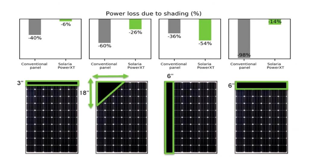 Shading comparison Solaria солнечные элементы,солнечные модули,солнечные батареи