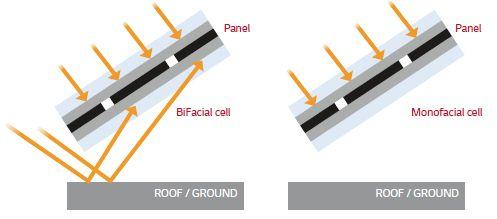 LG bifacial solar module light path солнечные элементы,солнечные модули,солнечные батареи