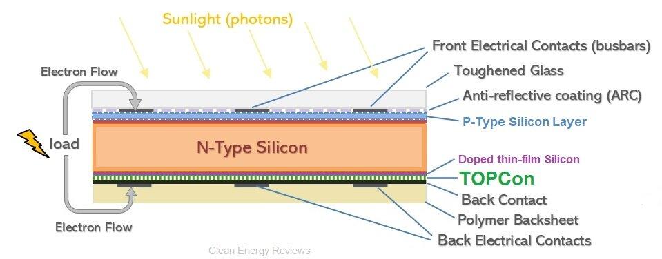Solar PV cell construction TOPCon солнечные элементы,солнечные модули,солнечные батареи