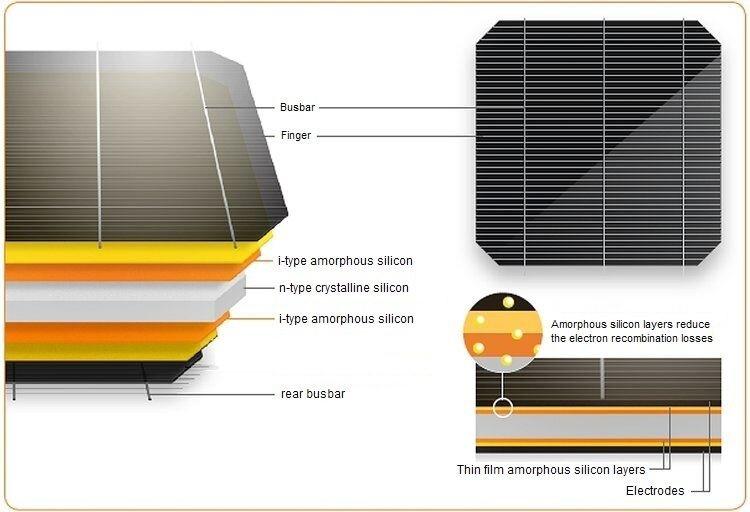 Panasonic HJT PV cells construction diagram солнечные элементы,солнечные модули,солнечные батареи