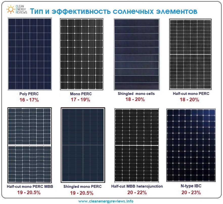 Современные солнечные элементы и модули