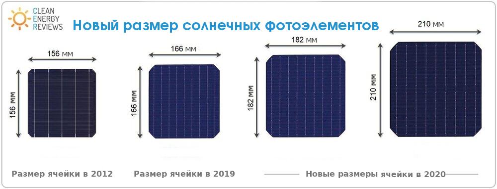 размеры солнечных элементов 2021