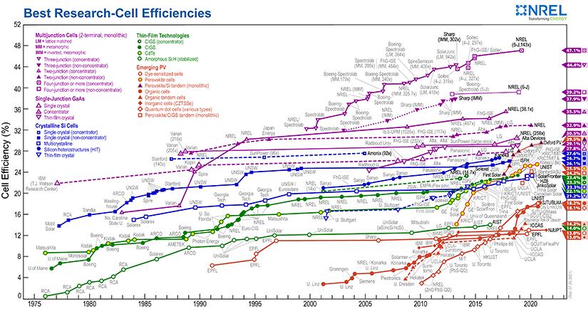 best research cell efficiencies rev210726 фотоэлектрические элементы,солнечные элементы