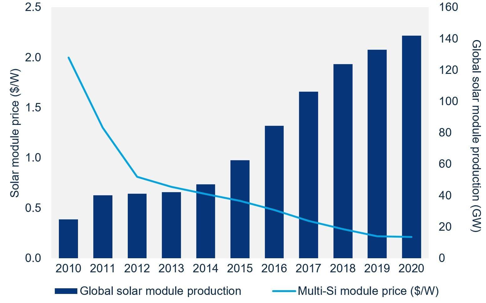 pv module production price зачем нужны солнечные батареи