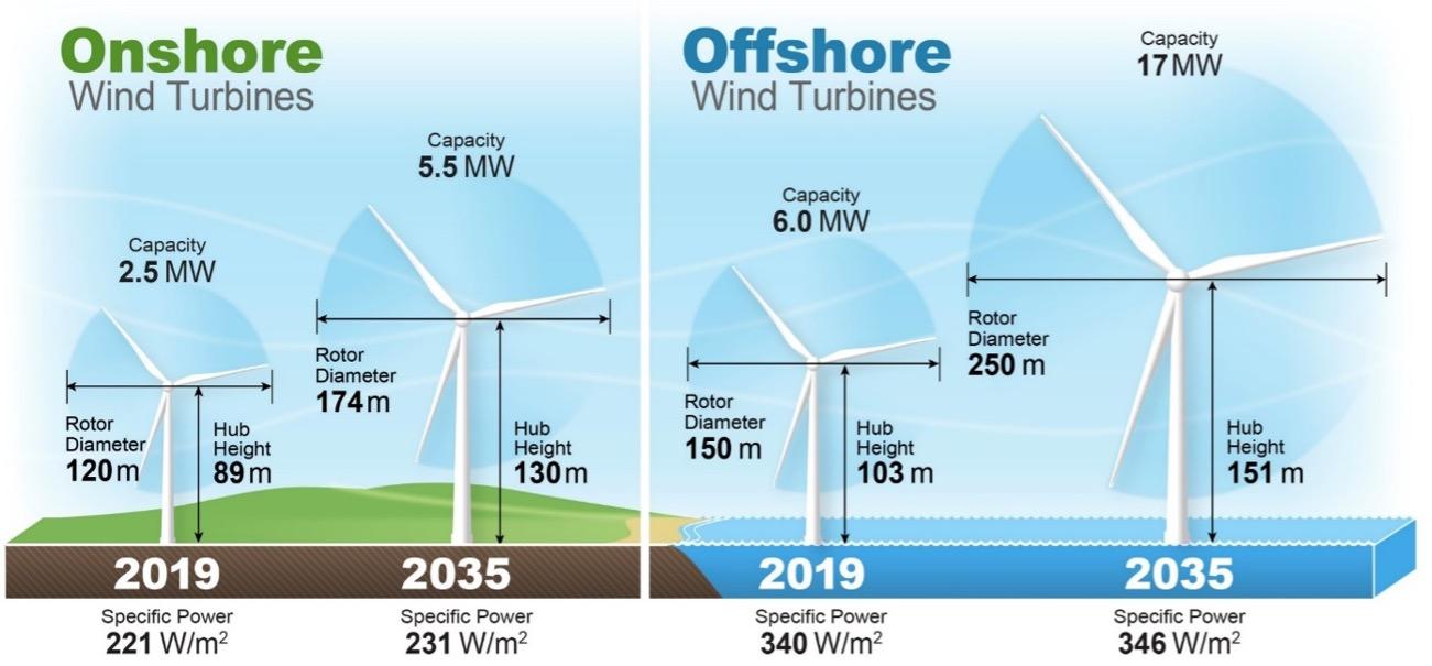 100 вопросов и ответов по ветроэнергетике -2