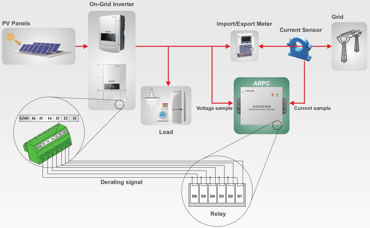 Схема работы контроллера ограничения мощности ARPC сетевого инвертора Sofar Solar