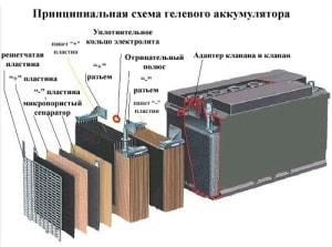 Зависимость напряжения разомкнутой цепи свинцово-кислотного аккумулятора от уровня заряженности
