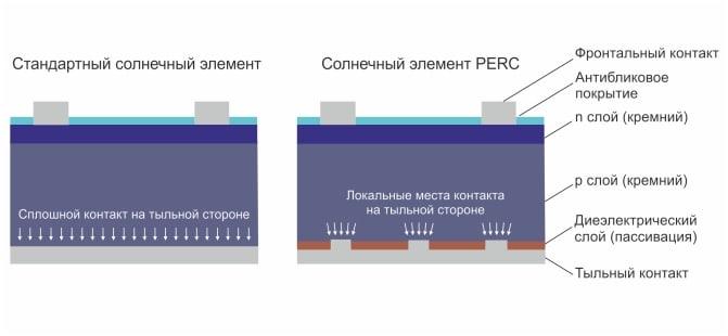Солнечные элементы PERC - почему за ними будущее?
