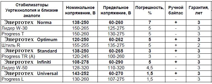 sravnenie stabilizatorov energoteh 1