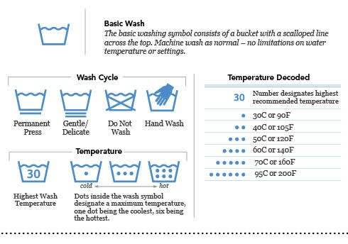 image about Printable Laundry Symbols called How in direction of Examine a Laundry Tag PG every day PG Day by day Canada