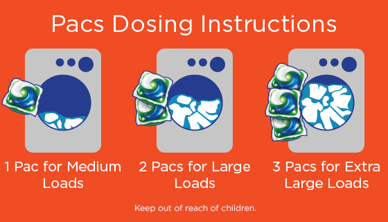 Three-step instructions for loading Tide pacs into the laundry.