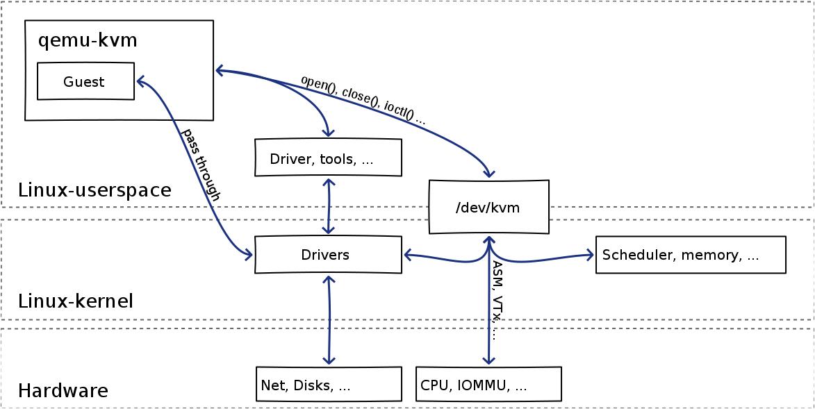 转] KVM Internals, code and more - popsuper1982 - 博客园