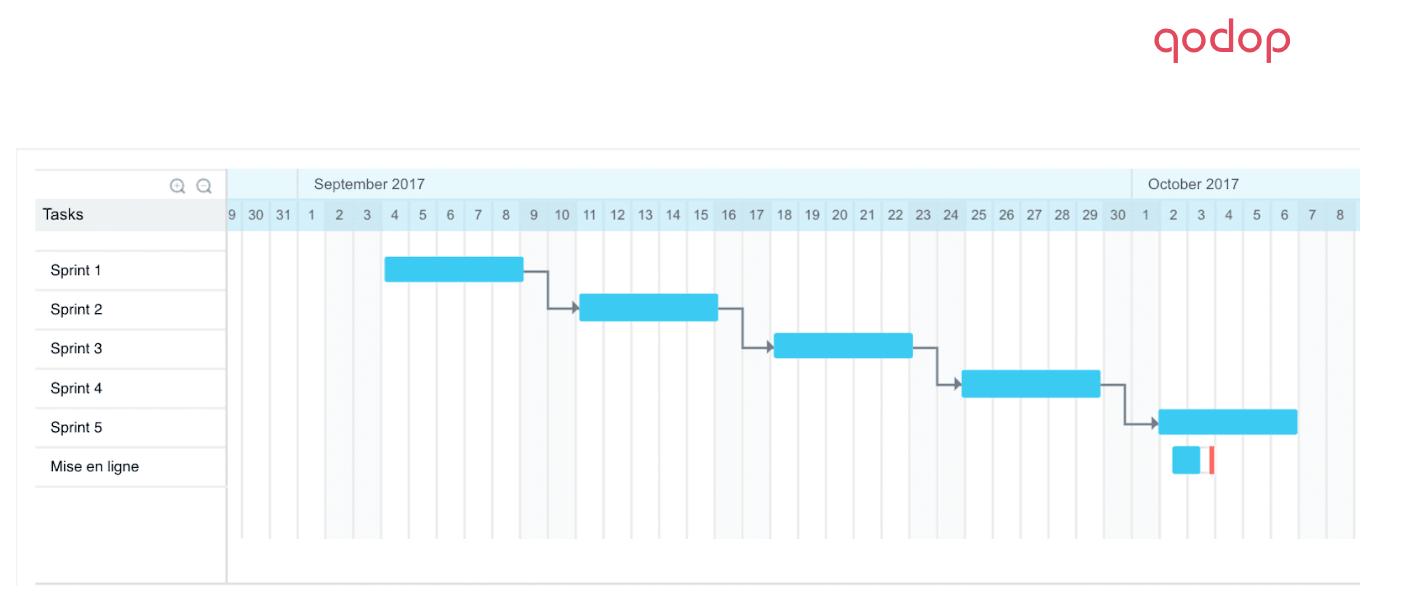 Exemple de sprints dans un projet de refonte de site web