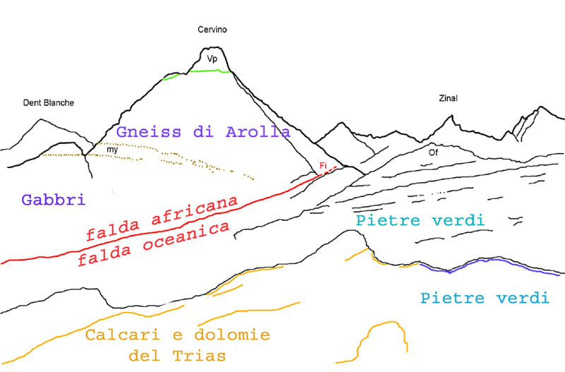 Schema Cervino