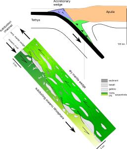 11.Subduction et exhumation de la croûte océanique. La serpentine peut se comporter comme lubrifiant tectonique et éviter les séismes. D'après GUILLOT, 2009.