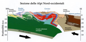 5. Sezione ideale della catena alpina occidentale. In blu le rocce derivanti dalla parte profonda della crosta oceanica (Zermatt), in azzurro quelle superiori (Combin). Da Schmid et al., 2004, modificato.