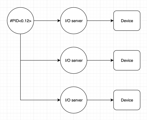 erlang-io-server
