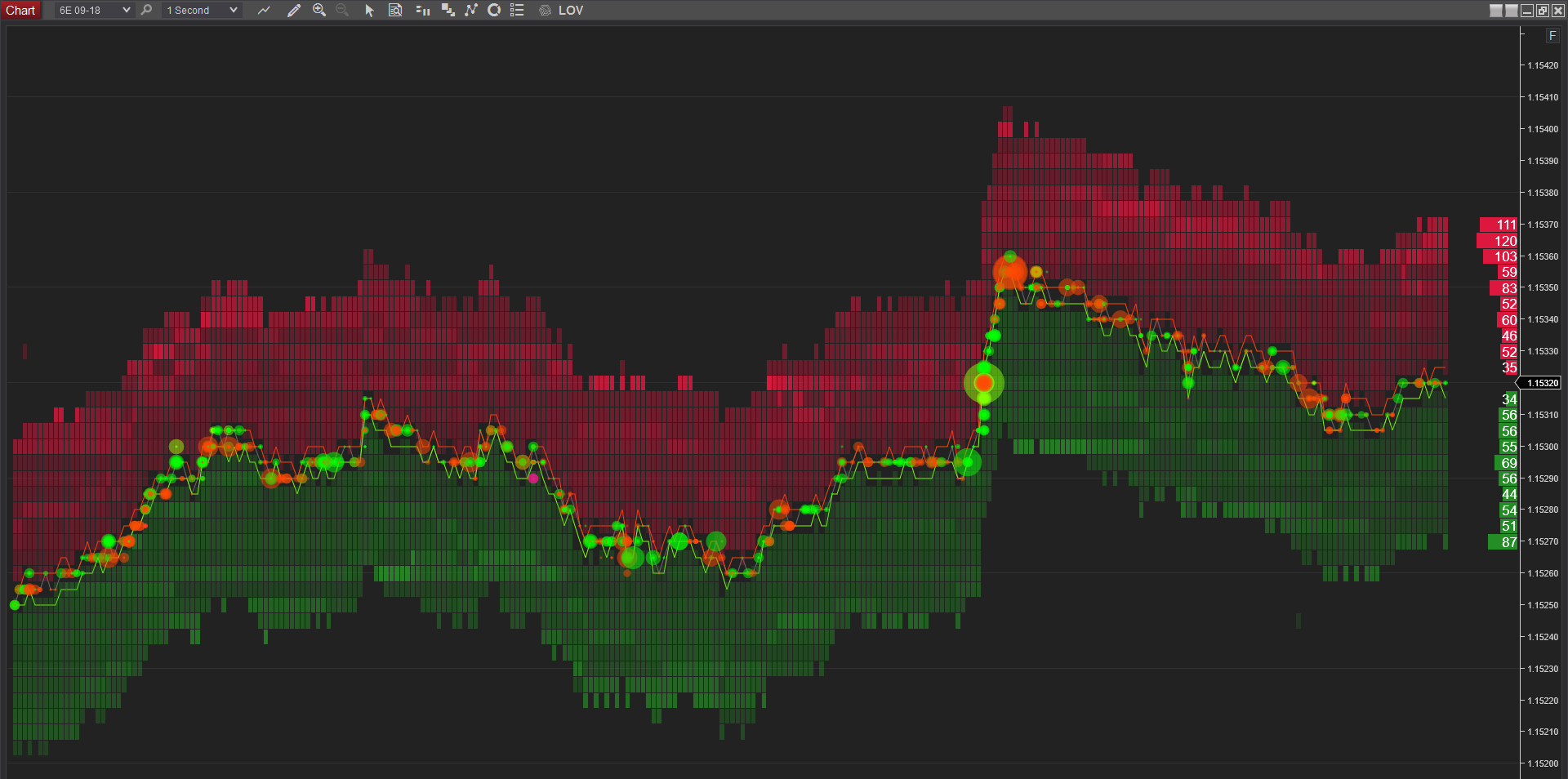 Euro FX Futures Quotes One Tick Chart big. Limit Orders, market liquidity, market Depth, Orderflow analysis NinjaTrader Chart