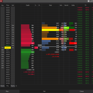 SuperDOM Series -Market Depth and Volume Profile with Value Area and Time And Sales - Orderflow Analysis, Scalping, Day Trade