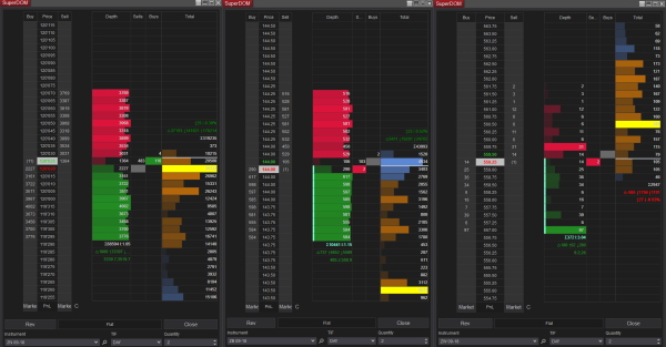 Bonds Futures Depth of Market and Volume Profile with Value Area