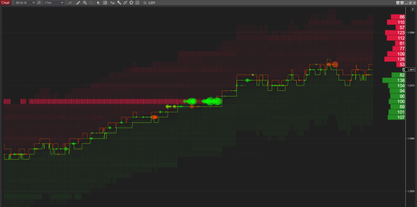 British Pound Futures GBP/USD One Tick Chart big limit order, big order, bid and ask prices, orderflow in NinjaTrader