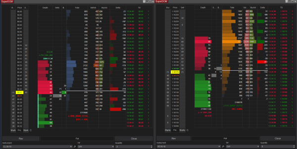 Crude Oil Futures and Euro FX Futures EUR/USD Market Depth and Volume Profile with Value Area and Time And Sales