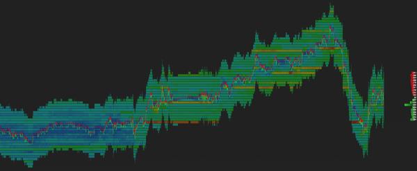 LOV -Heatmap mode